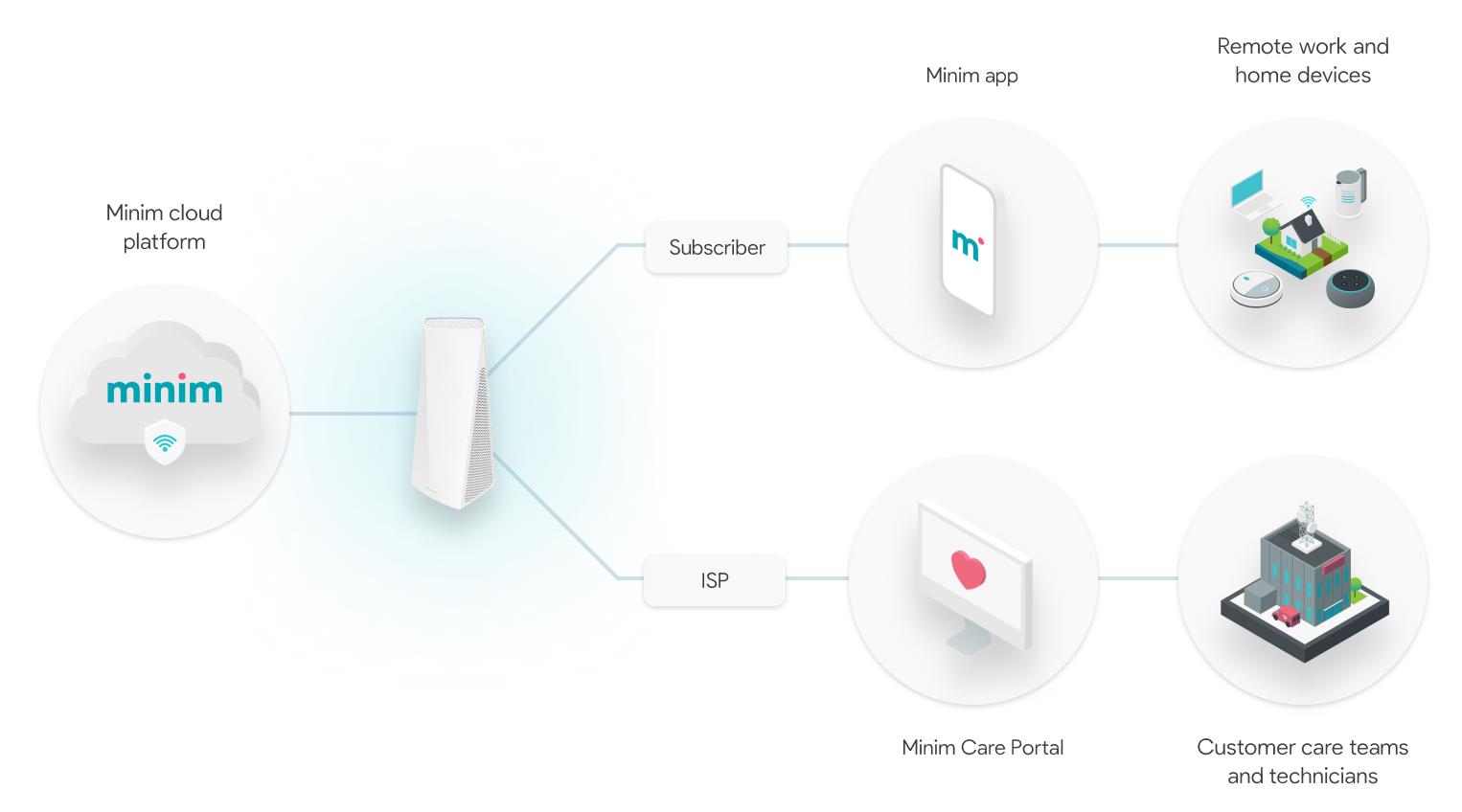 minim-solution-isp-desktop