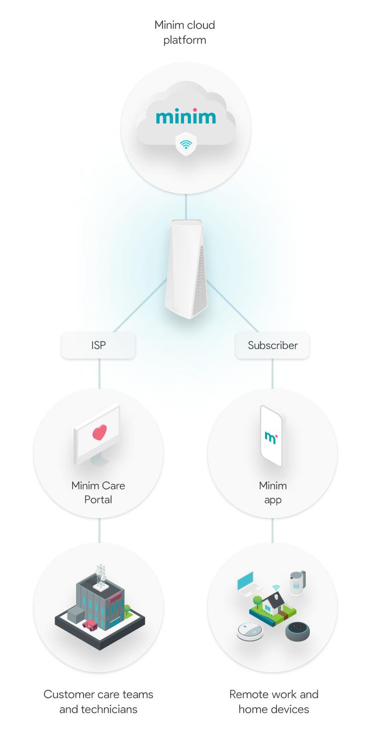 minim-solution-isp-mobile